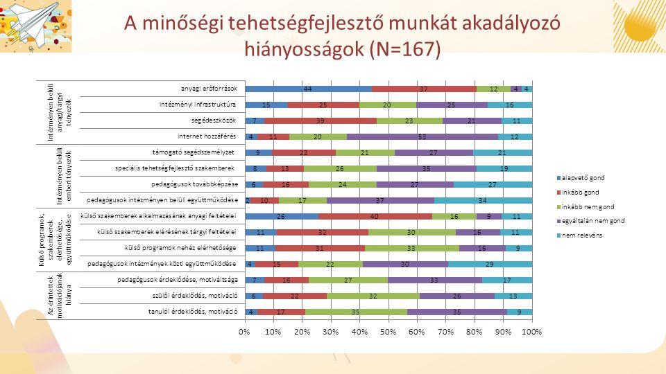 A minőségi tehetségfejlesztő munkát akadályozó hiányosságok (N=167)