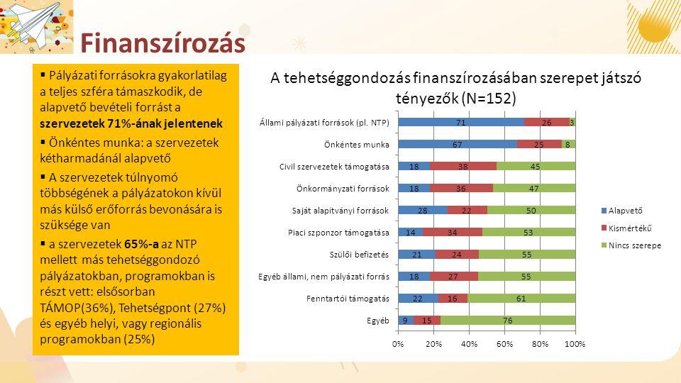 Finanszírozás  Pályázati forrásokra gyakorlatilag a teljes szféra támaszkodik, de alapvető bevételi forrást a szervezetek 71%-ának jelentenek  Önkéntes munka: a szervezetek kétharmadánál alapvető  A szervezetek túlnyomó többségének a pályázatokon kívül más külső erőforrás bevonására is szüksége van  a szervezetek 65%-a az NTP mellett más tehetséggondozó pályázatokban, programokban is részt vett: elsősorban TÁMOP(36%), Tehetségpont (27%) és egyéb helyi, vagy regionális programokban (25%) A tehetséggondozás finanszírozásában szerepet játszó tényezők (N=152)