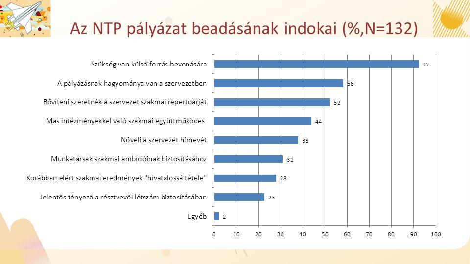 Az NTP pályázat beadásának indokai (%,N=132)