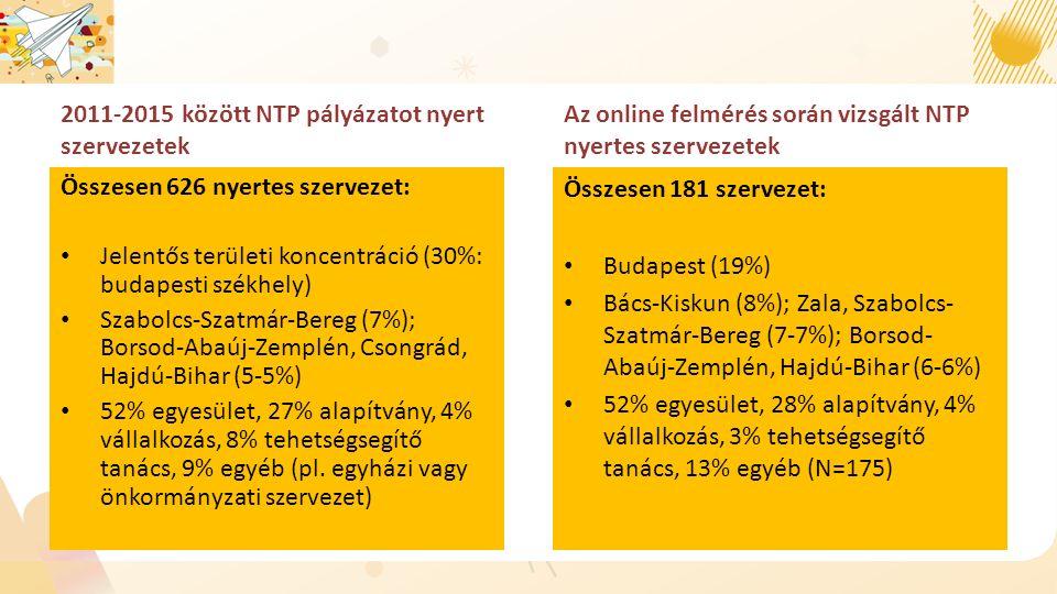 2011-2015 között NTP pályázatot nyert szervezetek Összesen 626 nyertes szervezet: Jelentős területi koncentráció (30%: budapesti székhely) Szabolcs-Szatmár-Bereg (7%); Borsod-Abaúj-Zemplén, Csongrád, Hajdú-Bihar (5-5%) 52% egyesület, 27% alapítvány, 4% vállalkozás, 8% tehetségsegítő tanács, 9% egyéb (pl.