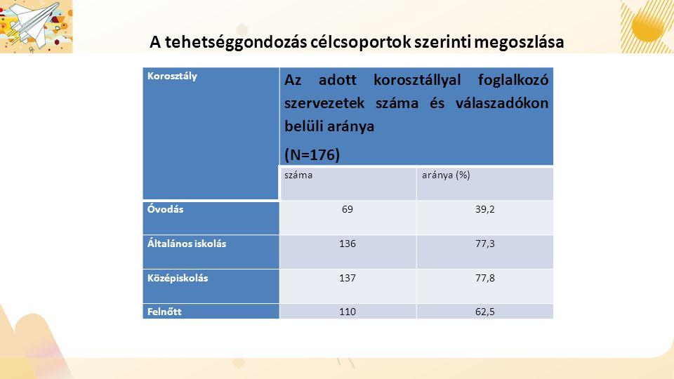 Korosztály Az adott korosztállyal foglalkozó szervezetek száma és válaszadókon belüli aránya (N=176) számaaránya (%) Óvodás6939,2 Általános iskolás13677,3 Középiskolás13777,8 Felnőtt11062,5 A tehetséggondozás célcsoportok szerinti megoszlása