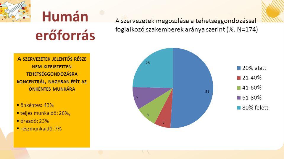 Humán erőforrás A SZERVEZETEK JELENTŐS RÉSZE NEM KIFEJEZETTEN TEHETSÉGGONDOZÁSRA KONCENTRÁL, NAGYBAN ÉPÍT AZ ÖNKÉNTES MUNKÁRA  önkéntes: 43%  teljes munkaidő: 26%,  óraadó: 23%  részmunkaidő: 7% A szervezetek megoszlása a tehetséggondozással foglalkozó szakemberek aránya szerint (%, N=174)