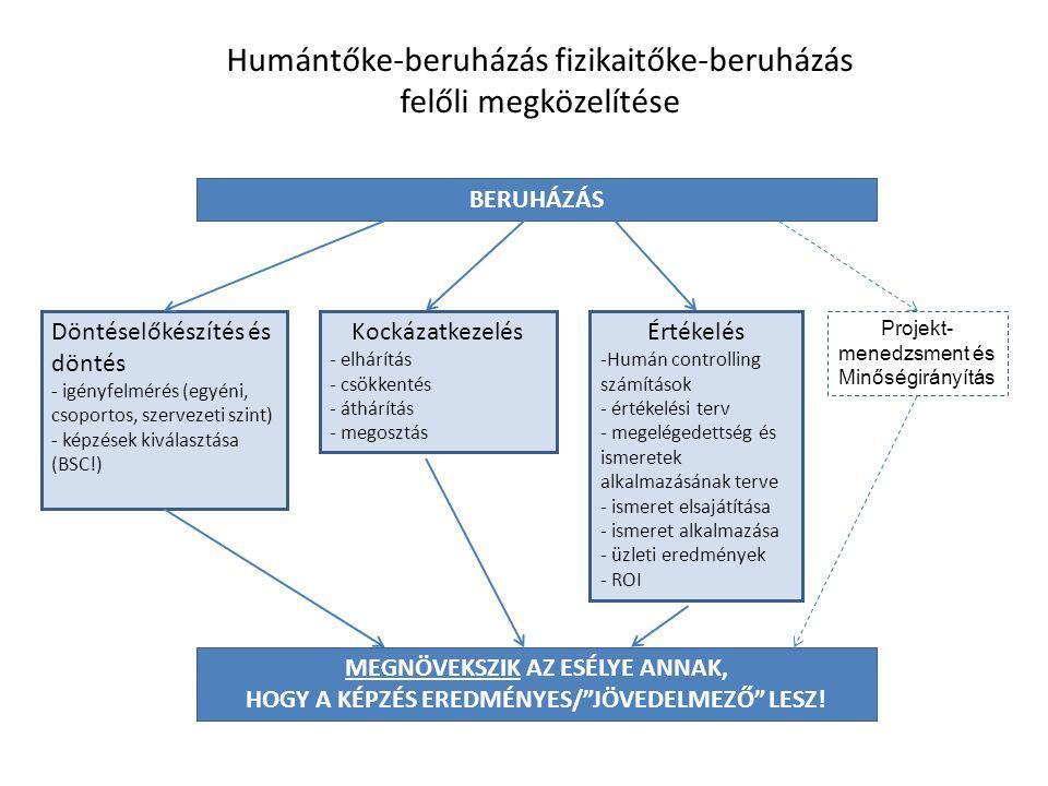 BERUHÁZÁS Döntéselőkészítés és döntés - igényfelmérés (egyéni, csoportos, szervezeti szint) - képzések kiválasztása (BSC!) Kockázatkezelés - elhárítás - csökkentés - áthárítás - megosztás Értékelés -Humán controlling számítások - értékelési terv - megelégedettség és ismeretek alkalmazásának terve - ismeret elsajátítása - ismeret alkalmazása - üzleti eredmények - ROI MEGNÖVEKSZIK AZ ESÉLYE ANNAK, HOGY A KÉPZÉS EREDMÉNYES/ JÖVEDELMEZŐ LESZ.