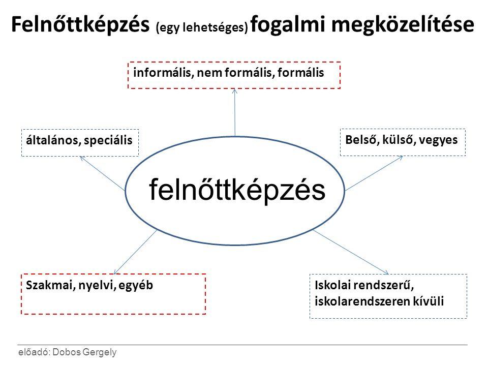 előadó: Dobos Gergely Felnőttképzés (egy lehetséges) fogalmi megközelítése informális, nem formális, formális Szakmai, nyelvi, egyéb általános, speciális Iskolai rendszerű, iskolarendszeren kívüli Belső, külső, vegyes felnőttképzés