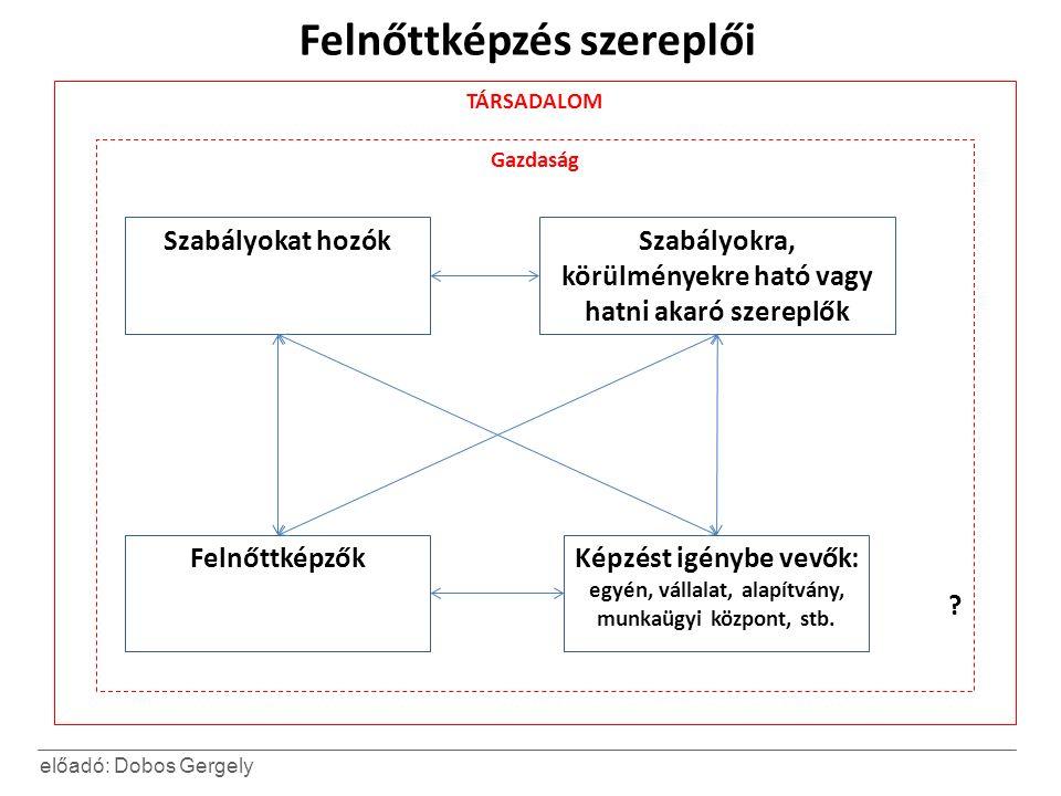 előadó: Dobos Gergely Felnőttképzés szereplői Szabályokat hozókSzabályokra, körülményekre ható vagy hatni akaró szereplők Képzést igénybe vevők: egyén, vállalat, alapítvány, munkaügyi központ, stb.
