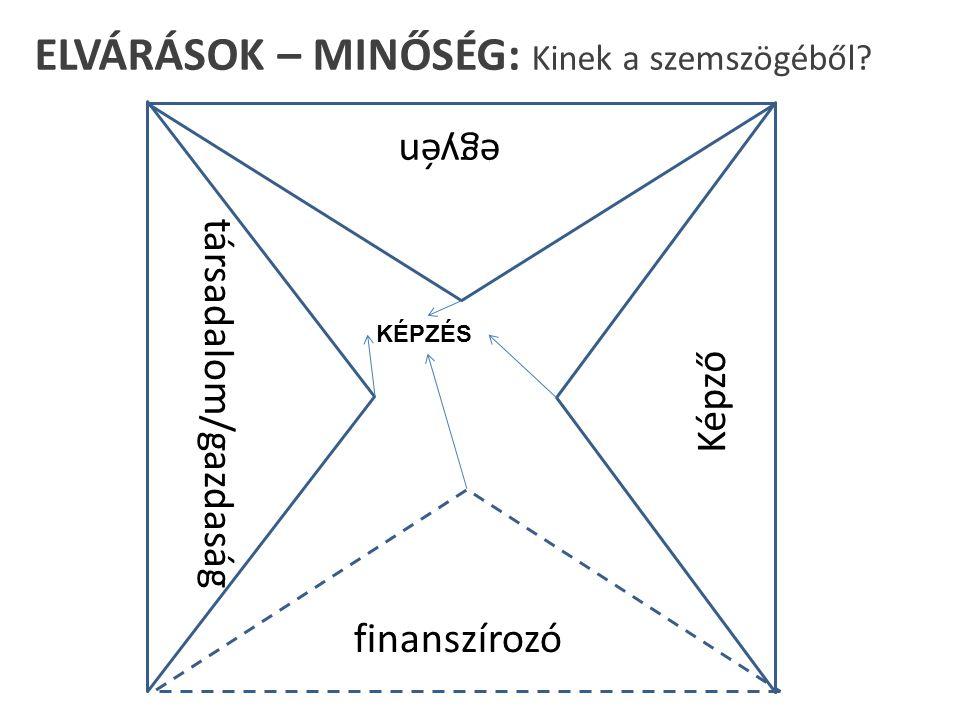 ELVÁRÁSOK – MINŐSÉG: Kinek a szemszögéből társadalom/gazdaság egyén finanszírozó Képző KÉPZÉS