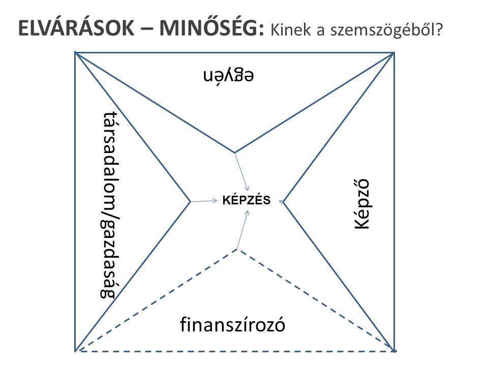 ELVÁRÁSOK – MINŐSÉG: Kinek a szemszögéből egyén finanszírozó Képző KÉPZÉS társadalom/gazdaság