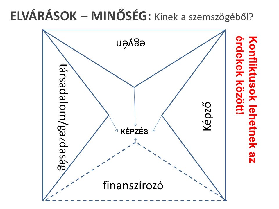 ELVÁRÁSOK – MINŐSÉG: Kinek a szemszögéből.
