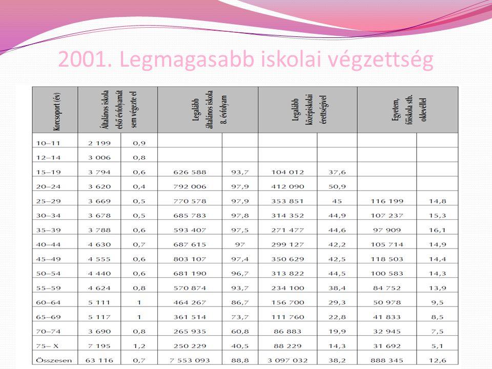 2001. Legmagasabb iskolai végzettség
