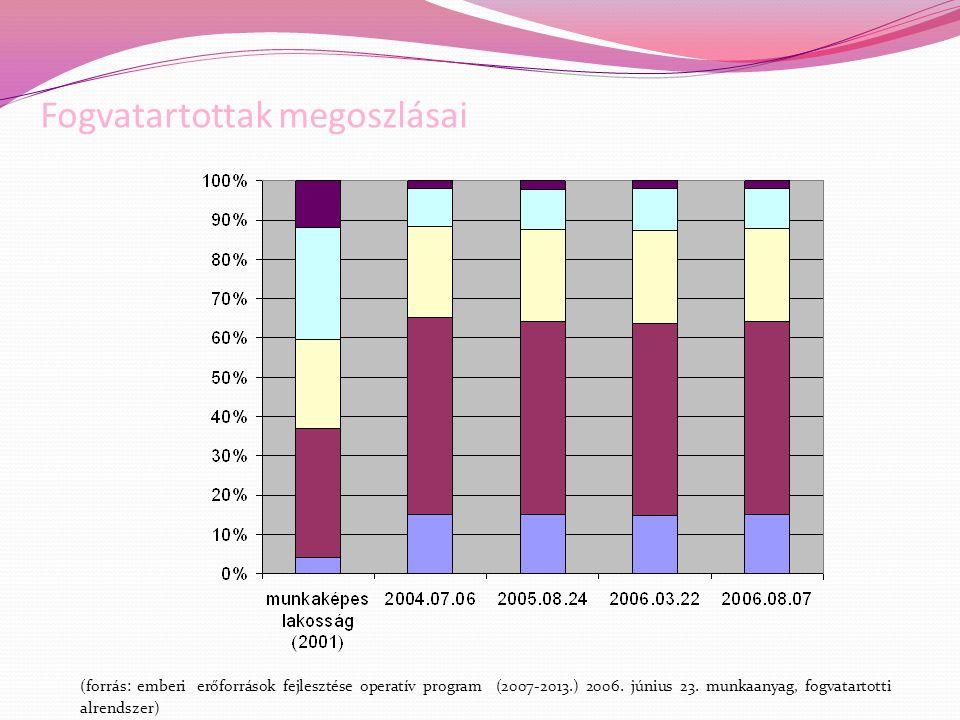 Fogvatartottak megoszlásai (forrás: emberi erőforrások fejlesztése operatív program (2007-2013.) 2006. június 23. munkaanyag, fogvatartotti alrendszer
