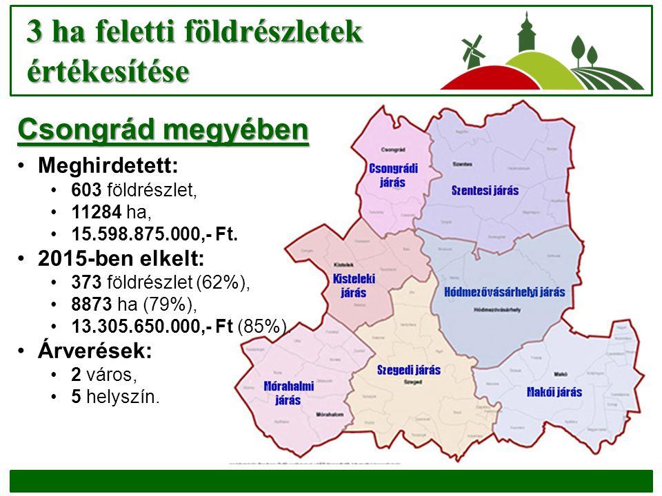 3 ha feletti földrészletek értékesítése Csongrád megyében Meghirdetett: 603 földrészlet, 11284 ha, 15.598.875.000,- Ft. 2015-ben elkelt: 373 földrészl