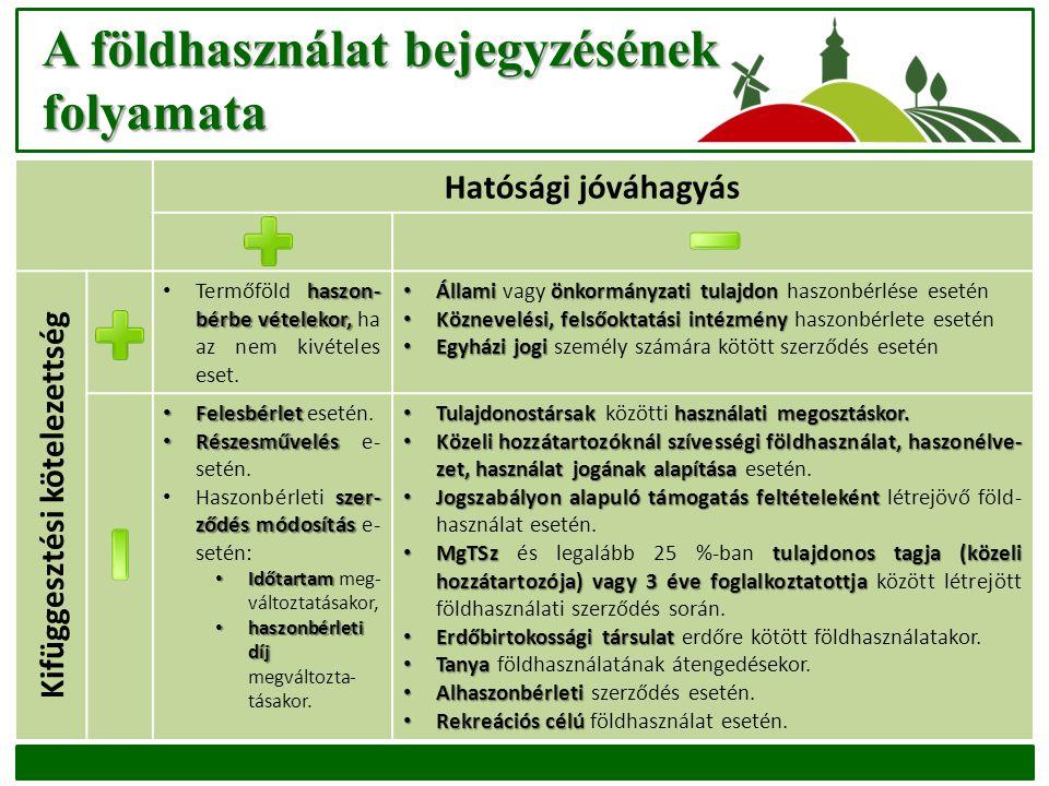 A földhasználat bejegyzésének folyamata Hatósági jóváhagyás Kifüggesztési kötelezettség haszon- bérbe vételekor, Termőföld haszon- bérbe vételekor, ha