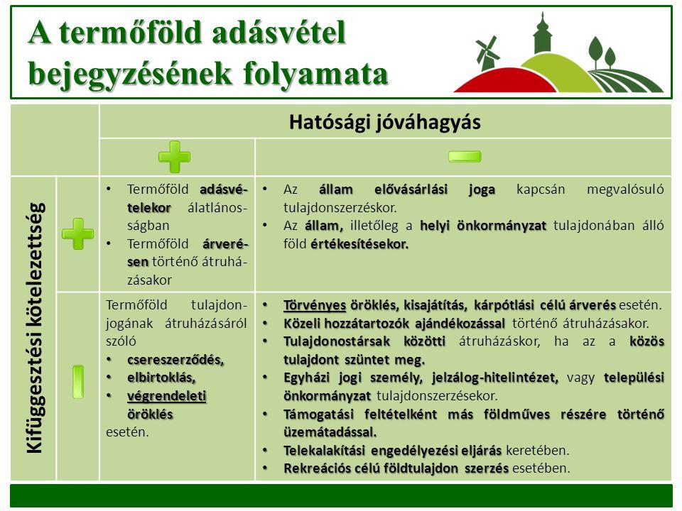 A termőföld adásvétel bejegyzésének folyamata Hatósági jóváhagyás Kifüggesztési kötelezettség adásvé- telekor Termőföld adásvé- telekor álatlános- ság