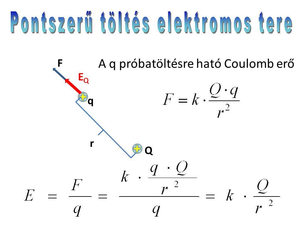 q F EQEQ Q A q próbatöltésre ható Coulomb erő r