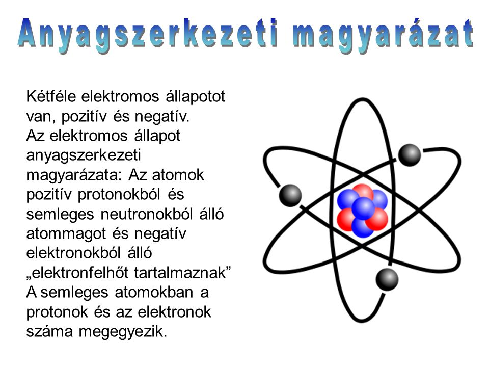 Kétféle elektromos állapotot van, pozitív és negatív. Az elektromos állapot anyagszerkezeti magyarázata: Az atomok pozitív protonokból és semleges neu