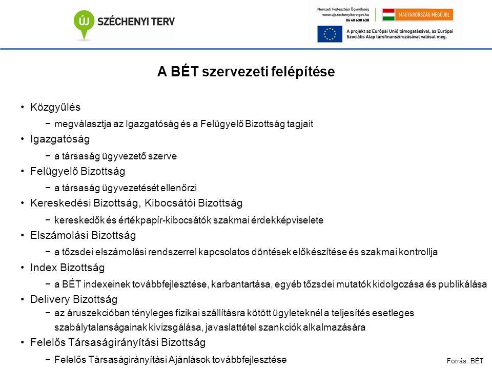 A BÉT szervezeti felépítése Közgyűlés −megválasztja az Igazgatóság és a Felügyelő Bizottság tagjait Igazgatóság −a társaság ügyvezető szerve Felügyelő Bizottság −a társaság ügyvezetését ellenőrzi Kereskedési Bizottság, Kibocsátói Bizottság −kereskedők és értékpapír-kibocsátók szakmai érdekképviselete Elszámolási Bizottság −a tőzsdei elszámolási rendszerrel kapcsolatos döntések előkészítése és szakmai kontrollja Index Bizottság −a BÉT indexeinek továbbfejlesztése, karbantartása, egyéb tőzsdei mutatók kidolgozása és publikálása Delivery Bizottság −az áruszekcióban tényleges fizikai szállításra kötött ügyleteknél a teljesítés esetleges szabálytalanságainak kivizsgálása, javaslattétel szankciók alkalmazására Felelős Társaságirányítási Bizottság −Felelős Társaságirányítási Ajánlások továbbfejlesztése Forrás: BÉT