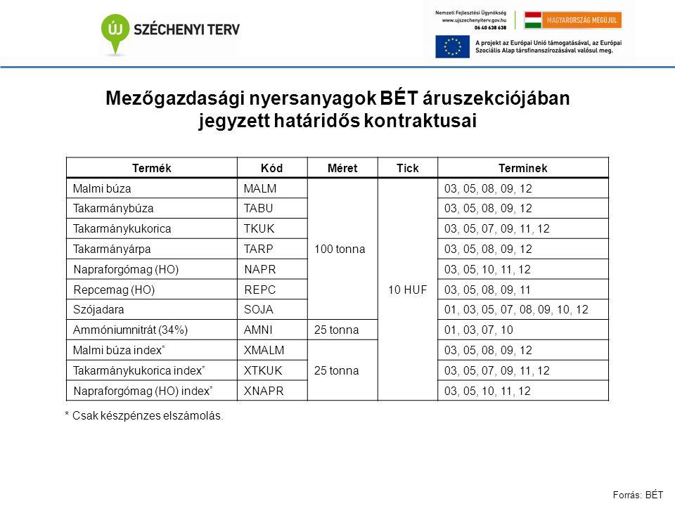Mezőgazdasági nyersanyagok BÉT áruszekciójában jegyzett határidős kontraktusai TermékKódMéretTickTerminek Malmi búzaMALM 100 tonna 10 HUF 03, 05, 08, 09, 12 TakarmánybúzaTABU03, 05, 08, 09, 12 TakarmánykukoricaTKUK03, 05, 07, 09, 11, 12 TakarmányárpaTARP03, 05, 08, 09, 12 Napraforgómag (HO)NAPR03, 05, 10, 11, 12 Repcemag (HO)REPC03, 05, 08, 09, 11 SzójadaraSOJA01, 03, 05, 07, 08, 09, 10, 12 Ammóniumnitrát (34%)AMNI25 tonna01, 03, 07, 10 Malmi búza index * XMALM 25 tonna 03, 05, 08, 09, 12 Takarmánykukorica index * XTKUK03, 05, 07, 09, 11, 12 Napraforgómag (HO) index * XNAPR03, 05, 10, 11, 12 * Csak készpénzes elszámolás.