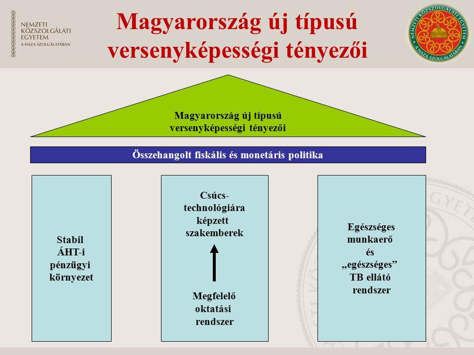 """Magyarország új típusú versenyképességi tényezői Összehangolt fiskális és monetáris politika Magyarország új típusú versenyképességi tényezői Stabil ÁHT-i pénzügyi környezet Csúcs- technológiára képzett szakemberek Megfelelő oktatási rendszer Egészséges munkaerő és """"egészséges TB ellátó rendszer"""