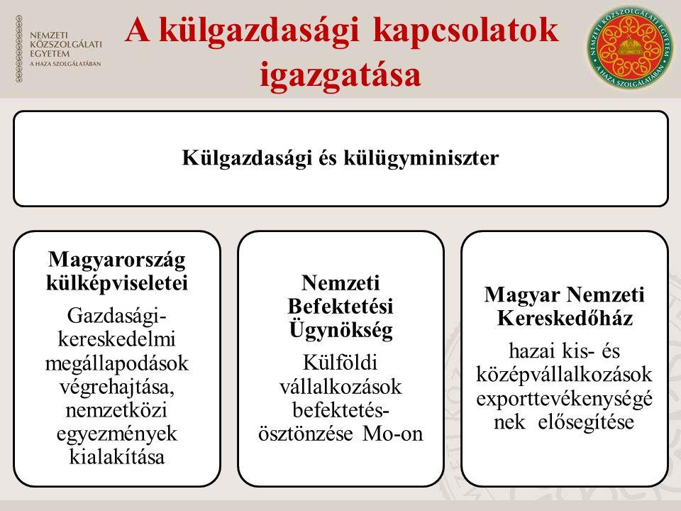 A külgazdasági kapcsolatok igazgatása Külgazdasági és külügyminiszter Magyarország külképviseletei Gazdasági- kereskedelmi megállapodások végrehajtása, nemzetközi egyezmények kialakítása Nemzeti Befektetési Ügynökség Külföldi vállalkozások befektetés- ösztönzése Mo-on Magyar Nemzeti Kereskedőház hazai kis- és középvállalkozások exporttevékenységé nek elősegítése