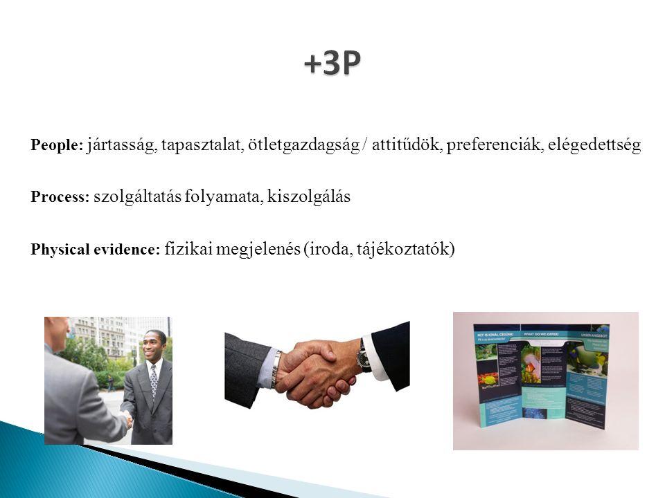 People: jártasság, tapasztalat, ötletgazdagság / attitűdök, preferenciák, elégedettség Process: szolgáltatás folyamata, kiszolgálás Physical evidence: fizikai megjelenés (iroda, tájékoztatók)