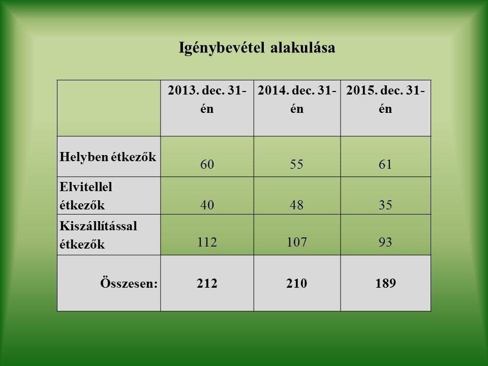 Igénybevétel alakulása 2013. dec. 31- én 2014. dec.