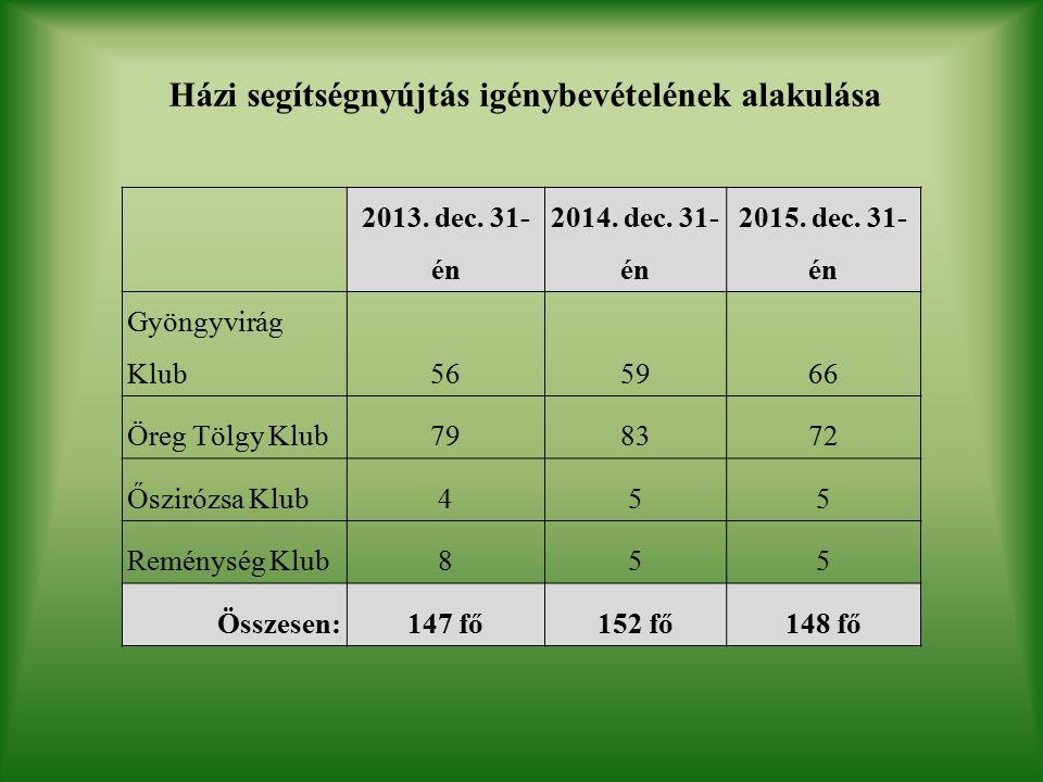 Házi segítségnyújtás igénybevételének alakulása 2013.