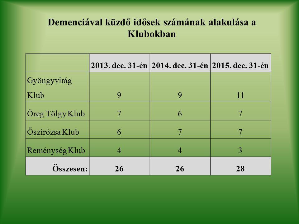 Demenciával küzdő idősek számának alakulása a Klubokban 2013.