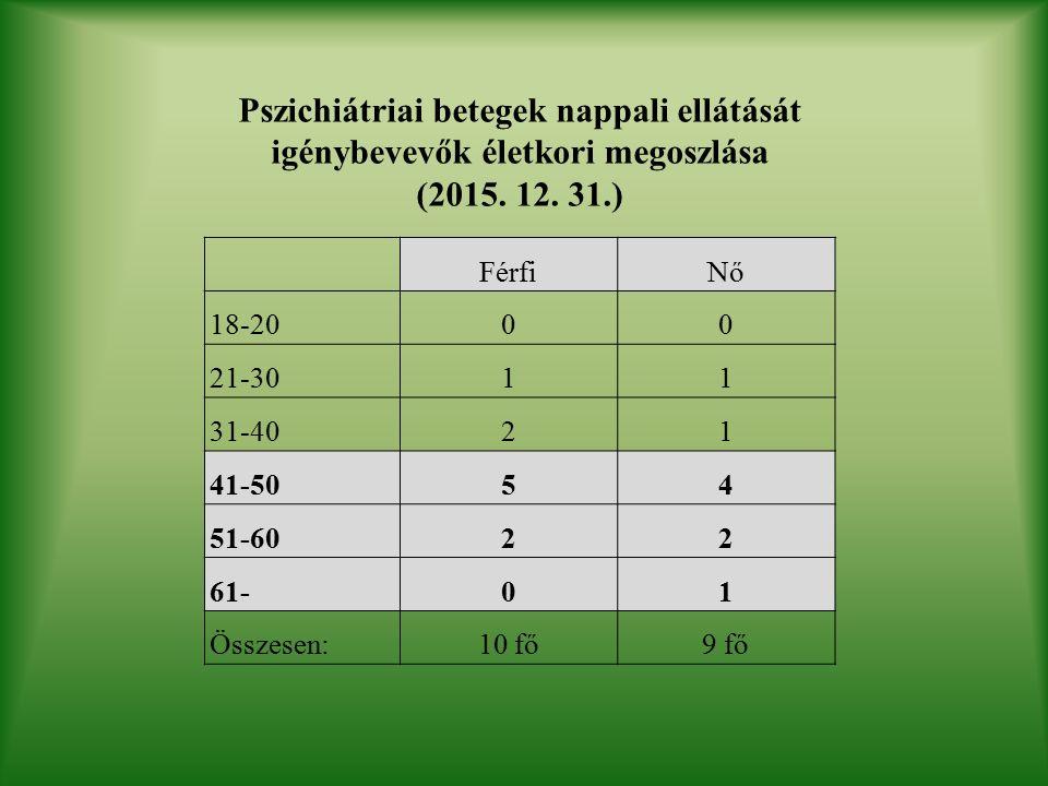 Pszichiátriai betegek nappali ellátását igénybevevők életkori megoszlása (2015.
