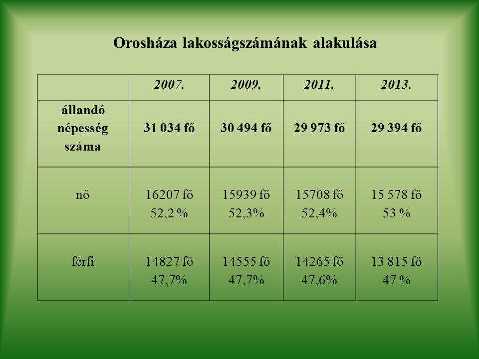 Orosháza lakosságszámának alakulása 2007.2009.2011.2013.