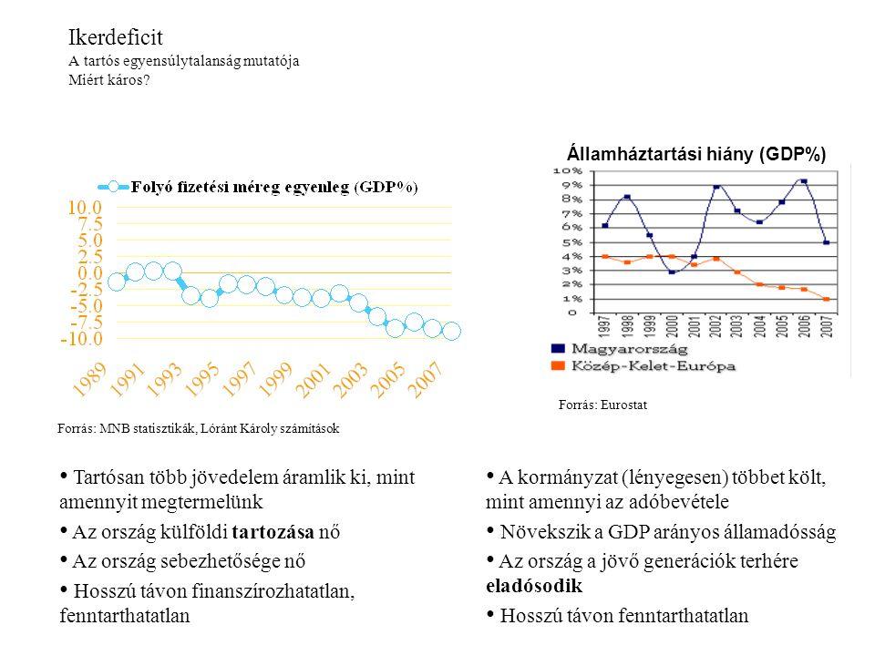 Ikerdeficit A tartós egyensúlytalanság mutatója Miért káros? Államháztartási hiány (GDP%) Tartósan több jövedelem áramlik ki, mint amennyit megtermelü