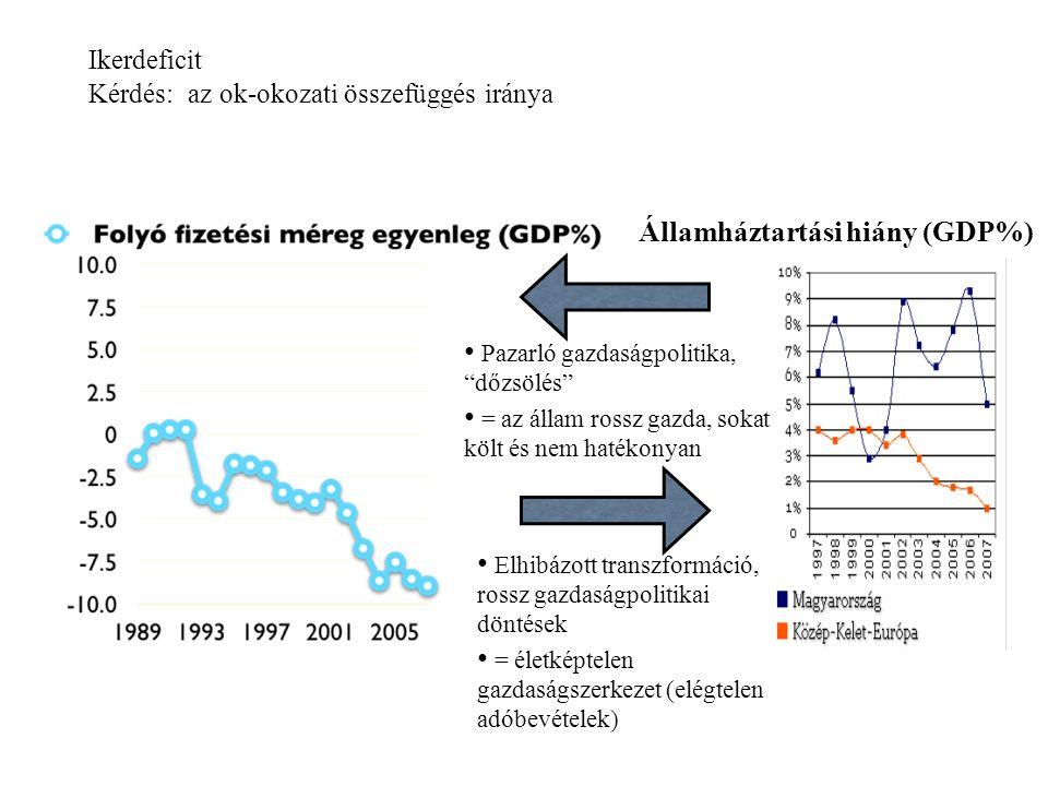 """Ikerdeficit Kérdés: az ok-okozati összefüggés iránya Államháztartási hiány (GDP%) Pazarló gazdaságpolitika, """"dőzsölés"""" = az állam rossz gazda, sokat k"""