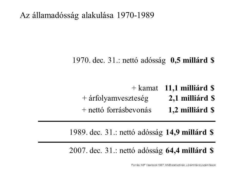 Az államadósság alakulása 1970-1989 1970. dec. 31.: nettó adósság 0,5 millárd $ 1989. dec. 31.: nettó adósság 14,9 millárd $ + kamat11,1 milliárd $ +