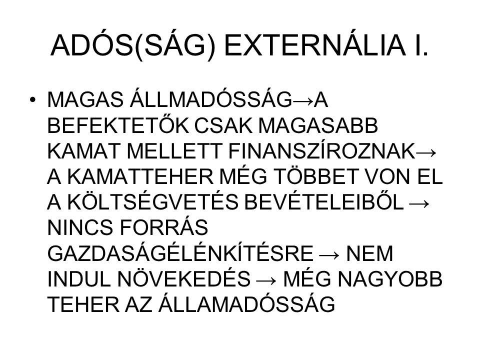ADÓS(SÁG) EXTERNÁLIA I. MAGAS ÁLLMADÓSSÁG→A BEFEKTETŐK CSAK MAGASABB KAMAT MELLETT FINANSZÍROZNAK→ A KAMATTEHER MÉG TÖBBET VON EL A KÖLTSÉGVETÉS BEVÉT