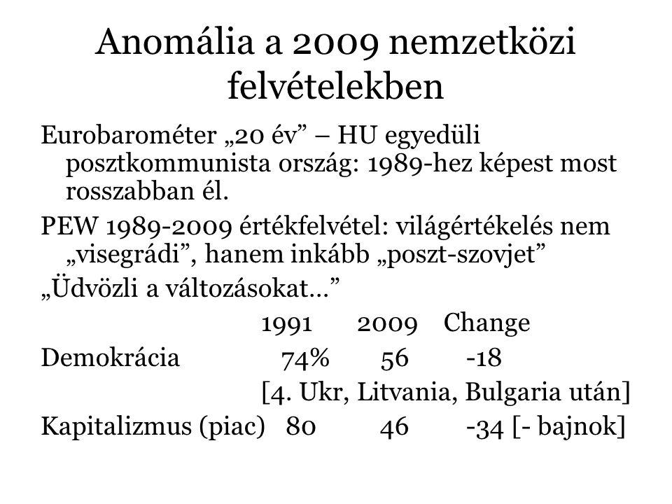 """Anomália a 2009 nemzetközi felvételekben Eurobarométer """"20 év – HU egyedüli posztkommunista ország: 1989-hez képest most rosszabban él."""