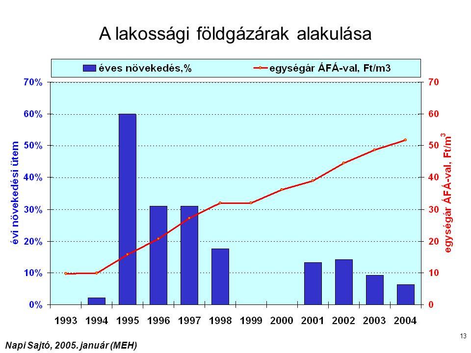 13 Napi Sajtó, 2005. január (MEH) A lakossági földgázárak alakulása