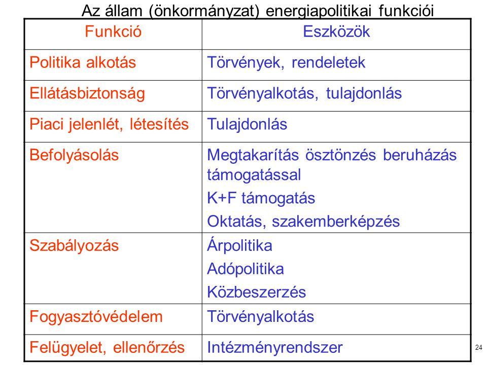 24 Az állam (önkormányzat) energiapolitikai funkciói FunkcióEszközök Politika alkotásTörvények, rendeletek EllátásbiztonságTörvényalkotás, tulajdonlás