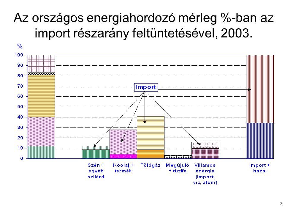 8 Az országos energiahordozó mérleg %-ban az import részarány feltüntetésével, 2003. %