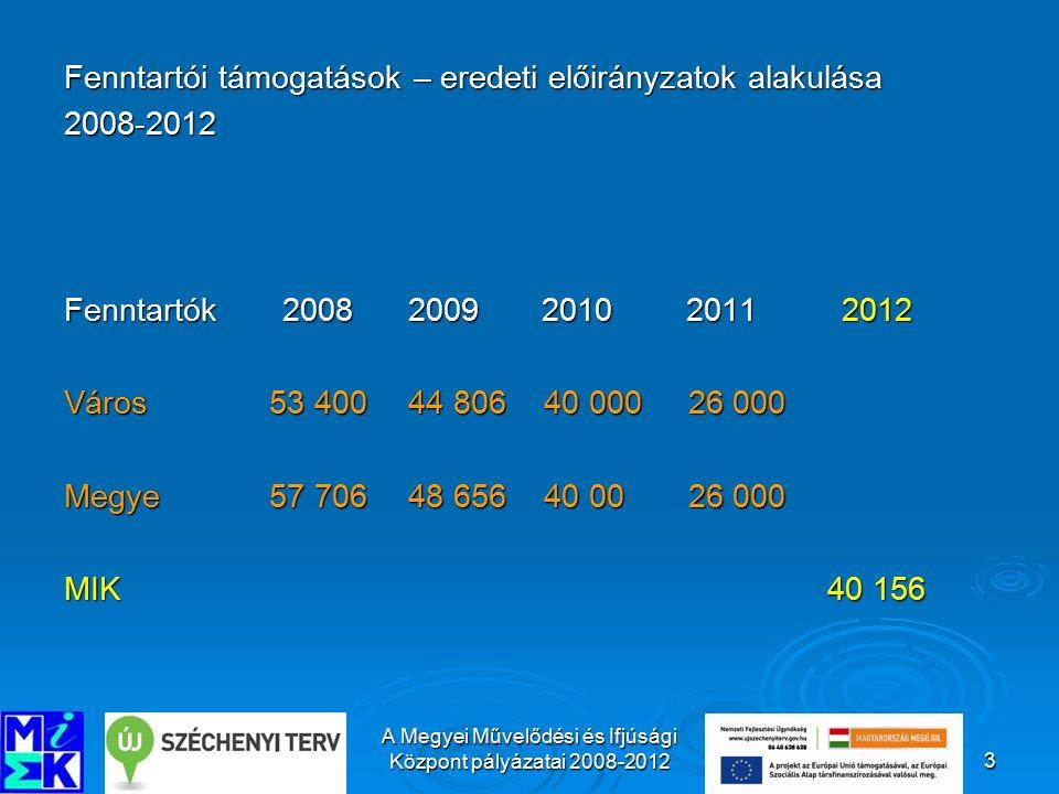A Megyei Művelődési és Ifjúsági Központ pályázatai 2008-20124 Az MMIK engedélyezett munkatársi létszámai 2008-2012 2008 20092010 2011 2012 40 fő 36 fő33 fő 28 fő 28 fő