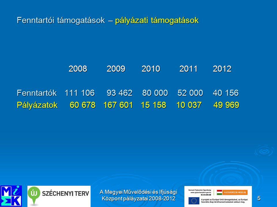 A Megyei Művelődési és Ifjúsági Központ páláyzatai 2008-20126 A 2008 – 2012 időszakban elnyert pályázatok tartalmi jellemzői, közművelődési alapfeladatokhoz való illeszkedése Pályázatot kiíró neve Pályázat, támogatásElnyert támogatásPályázati leírás 200 8 Szociális és Munkaügyi Minisztérium Velemi Továbbképzőház felúj.