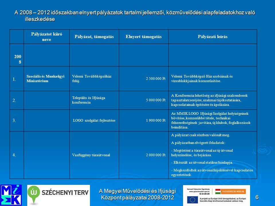 A Megyei Művelődési és Ifjúsági Központ pályázatai 2008-201227 Köszönöm figyelmüket.