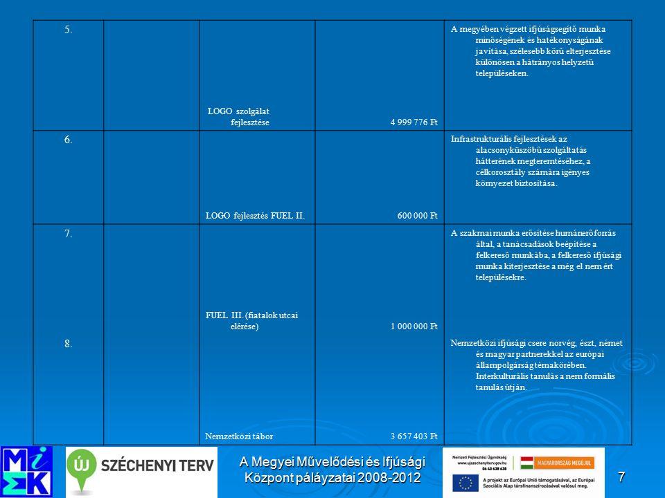 A Megyei Művelődési és Ifjúsági Központ páláyzatai 2008-201218 18.