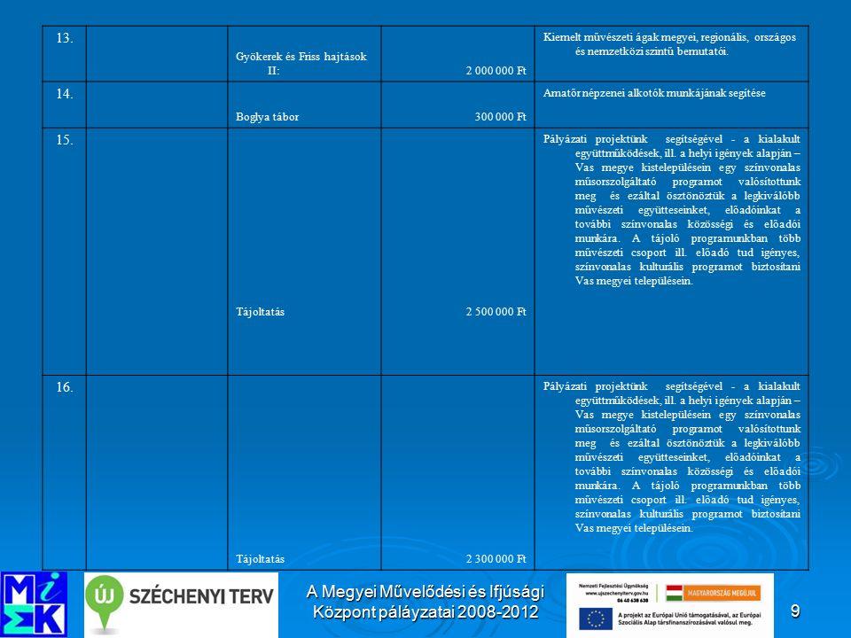 A Megyei Művelődési és Ifjúsági Központ páláyzatai 2008-201220 24.