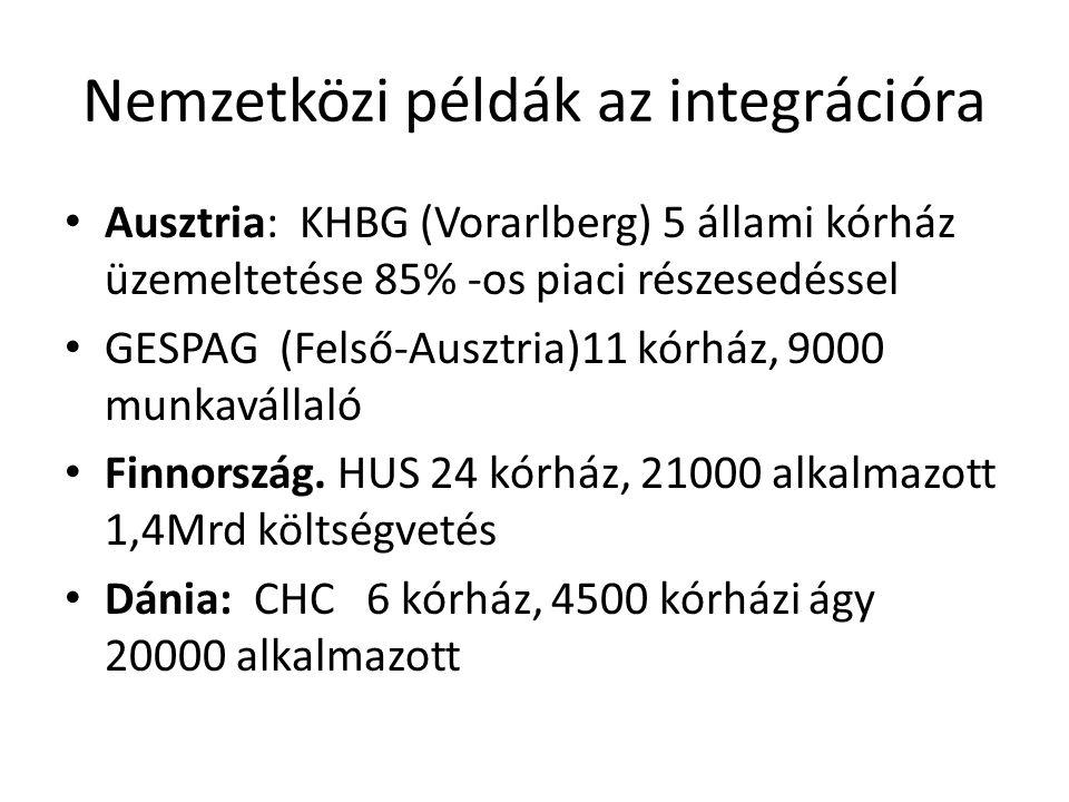 Nemzetközi példák az integrációra Ausztria: KHBG (Vorarlberg) 5 állami kórház üzemeltetése 85% -os piaci részesedéssel GESPAG (Felső-Ausztria)11 kórház, 9000 munkavállaló Finnország.