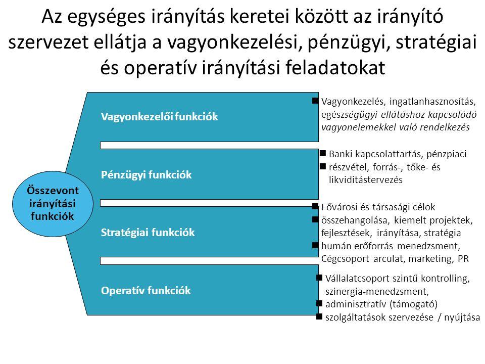 Az egységes irányítás keretei között az irányító szervezet ellátja a vagyonkezelési, pénzügyi, stratégiai és operatív irányítási feladatokat Vagyonkezelői funkciók Pénzügyi funkciók Stratégiai funkciók Operatív funkciók Vagyonkezelés, ingatlanhasznosítás, egészségügyi ellátáshoz kapcsolódó vagyonelemekkel való rendelkezés Banki kapcsolattartás, pénzpiaci részvétel, forrás-, tőke- és likviditástervezés Fővárosi és társasági célok összehangolása, kiemelt projektek, fejlesztések, irányítása, stratégia humán erőforrás menedzsment, Cégcsoport arculat, marketing, PR Vállalatcsoport szintű kontrolling, szinergia-menedzsment, adminisztratív (támogató) szolgáltatások szervezése / nyújtása Összevont irányítási funkciók