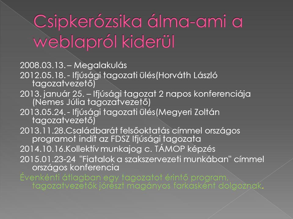 2008.03.13. – Megalakulás 2012.05.18. - Ifjúsági tagozati ülés(Horváth László tagozatvezető) 2013.