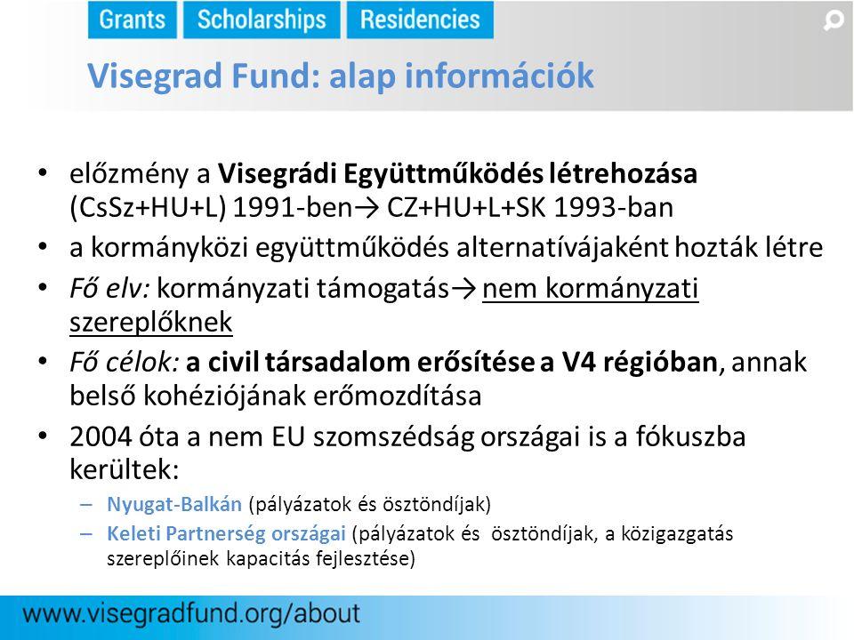 előzmény a Visegrádi Együttműködés létrehozása (CsSz+HU+L) 1991-ben→ CZ+HU+L+SK 1993-ban a kormányközi együttműködés alternatívájaként hozták létre Fő
