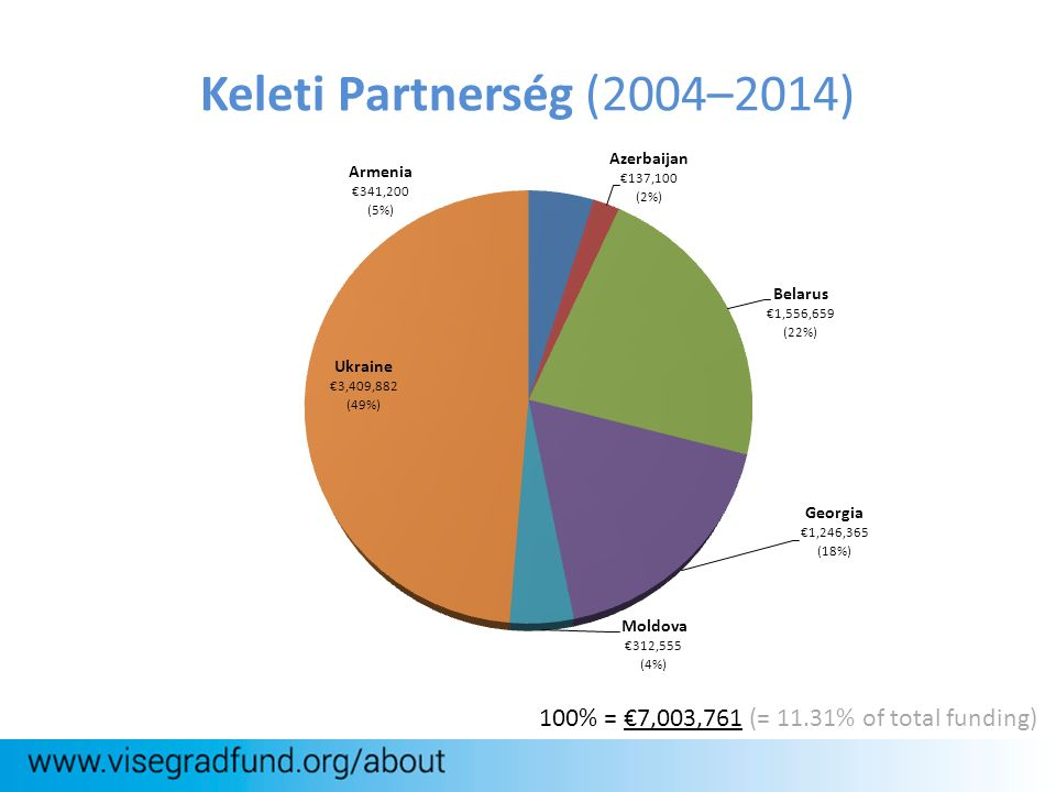 Keleti Partnerség (2004–2014) 100% = €7,003,761 (= 11.31% of total funding)