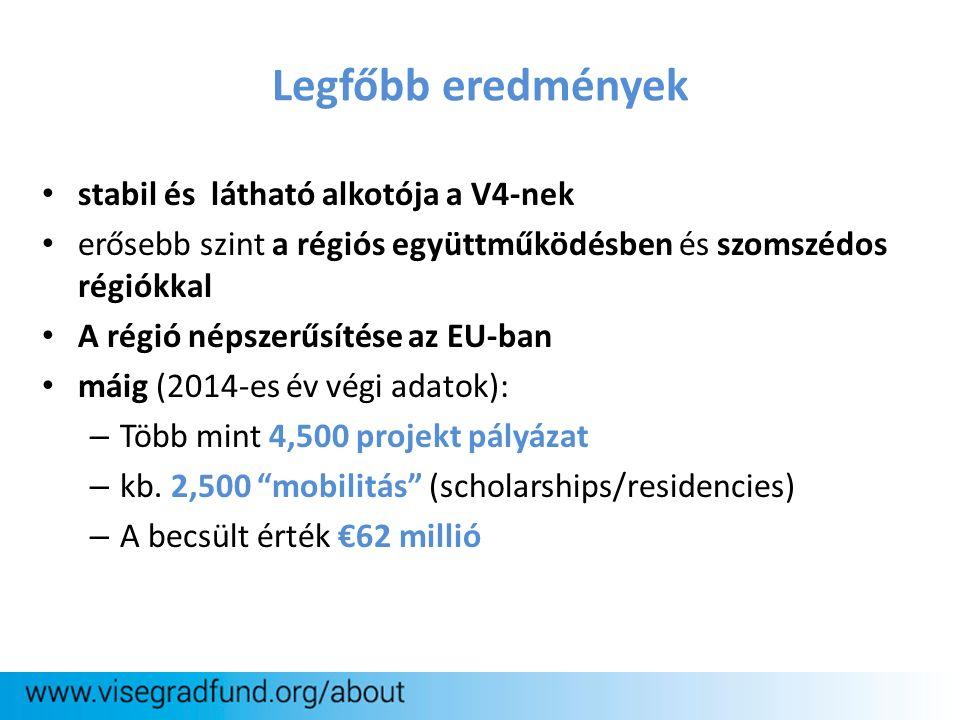 stabil és látható alkotója a V4-nek erősebb szint a régiós együttműködésben és szomszédos régiókkal A régió népszerűsítése az EU-ban máig (2014-es év