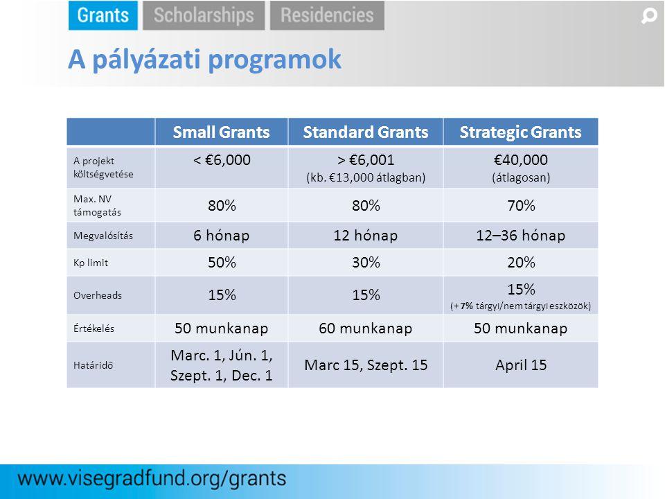 Small GrantsStandard GrantsStrategic Grants A projekt költségvetése < €6,000 > €6,001 (kb. €13,000 átlagban) €40,000 (átlagosan) Max. NV támogatás 80%