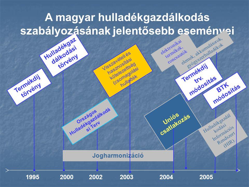 199520002005 Uniós csatlakozás elektronikai termékek, roncsautók Jogharmonizáció Országos Hulladékgazdálkodá si Terv Visszavételi és hasznosítási kötelezettség (csomagolási hulladék Hulladékgaz dálkodási törvény A magyar hulladékgazdálkodás szabályozásának jelentősebb eseményei 2004 Termékdíj törvény 20022003 elemek, akkumulátorok, gyógyszerhulladékok Hulladékgazdál kodási Információs Rendszert (HIR).